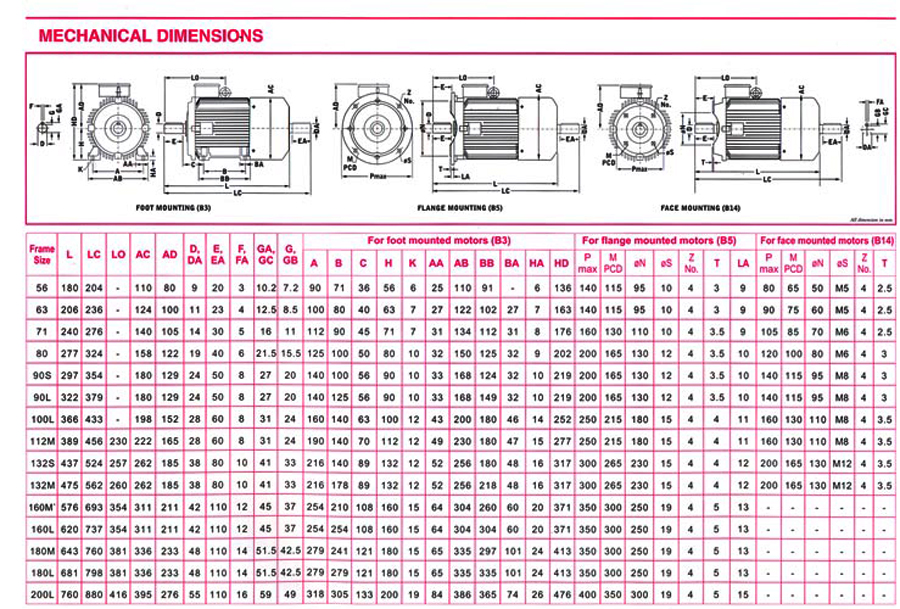 Electric motor frame sizes metric for Motor frame size chart